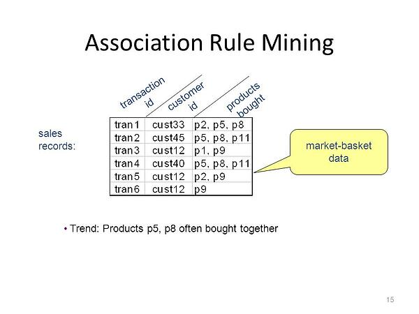 product bundling rule mining