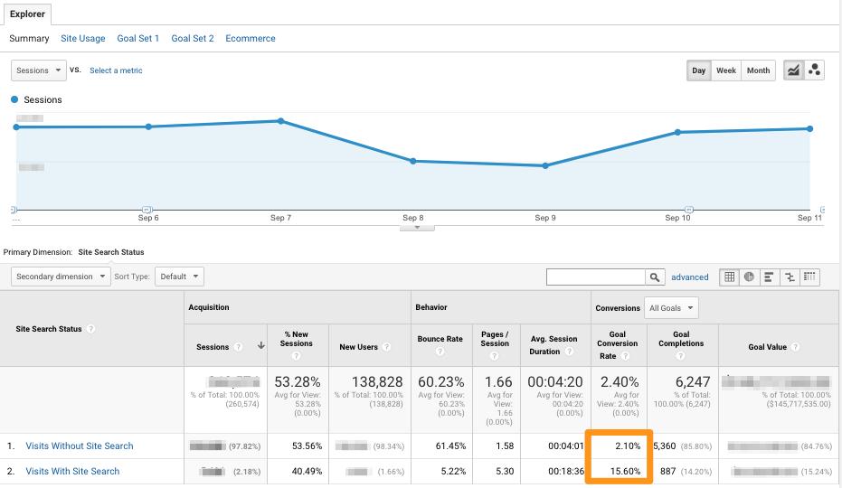 search optimization conversion rate