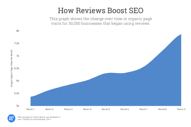 yotpo review impacts seo