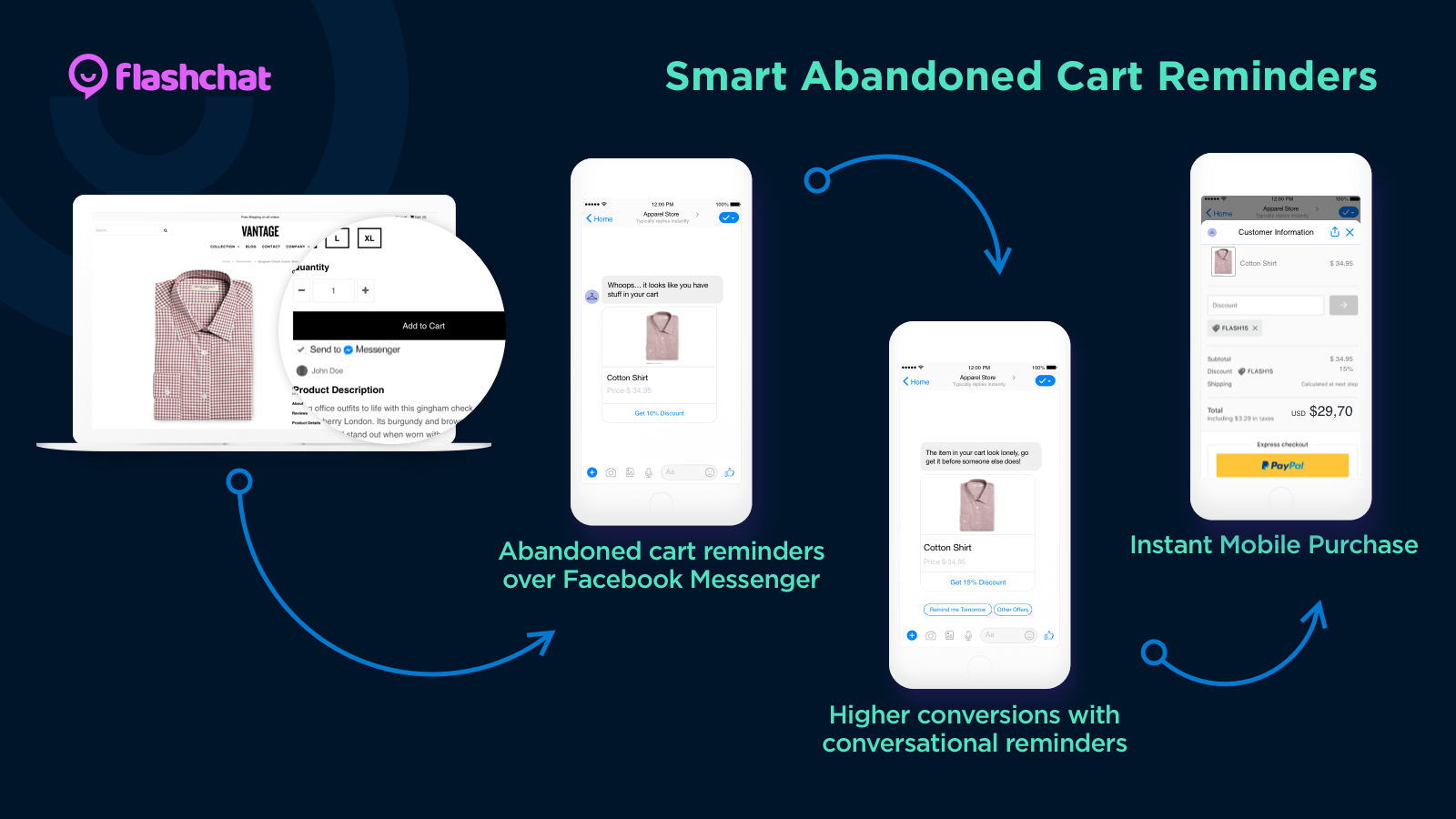Facebook Messenger Abandoned Cart Reminders