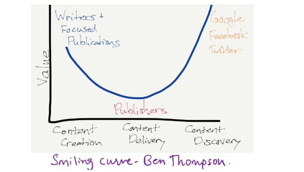 Ben-Thompson-Smiling-Curve