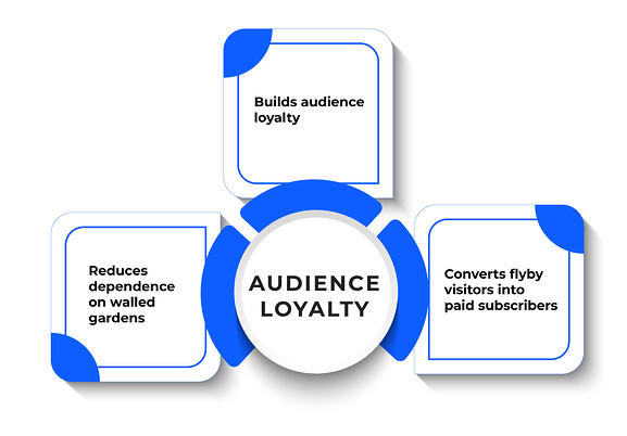 Benefits-of-audience-loyalty