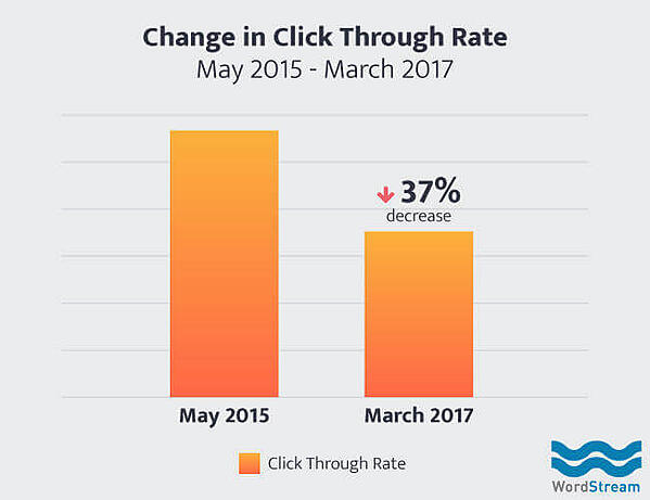 Change in Organic Click-through Rates