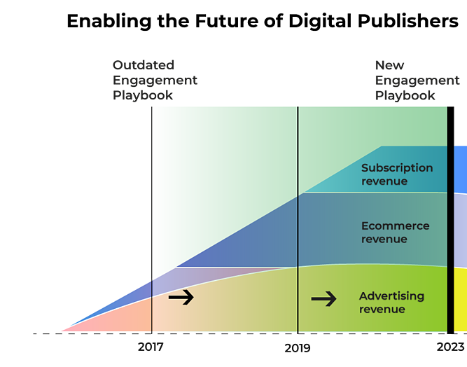 Enabling-the-future-of-digital-publisher(graph)