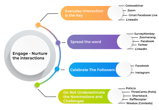 Engage-Nurture-the-interactions