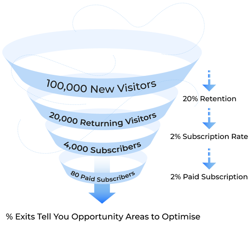 Exit-rate-funnel