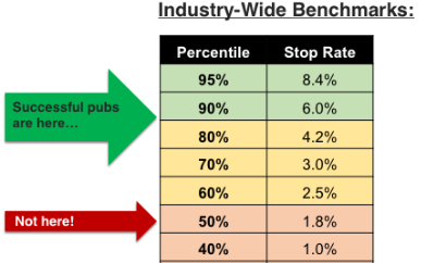 WNIP - Stop rate benchmarks