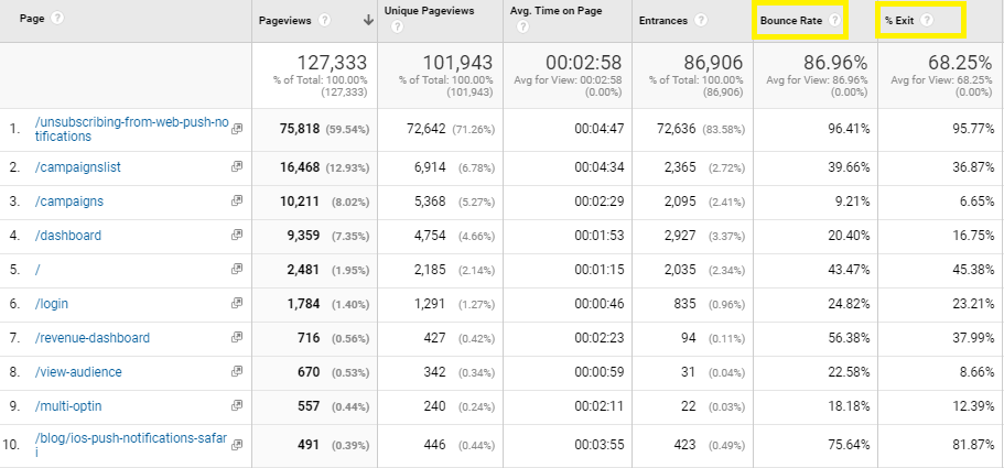 Bounce rate and % exits GA