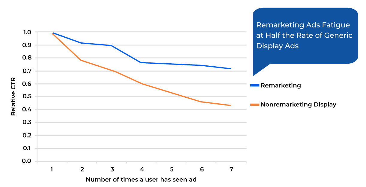 Remarketing ads fatigue stats