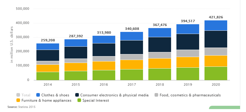 Revenue-of-ecommerce-in-US-for-B2C
