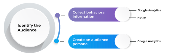 Identify-the-audience