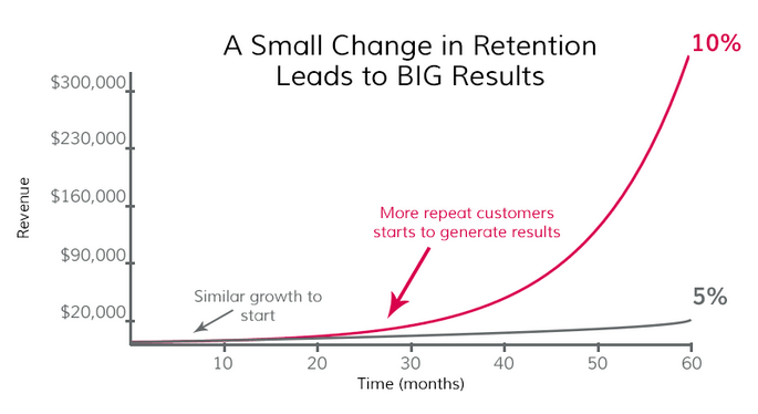 retaining customers graph