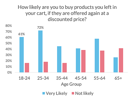 discount on cart stats