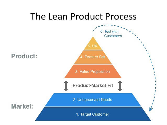 The lean process that will help you identify the product market fit