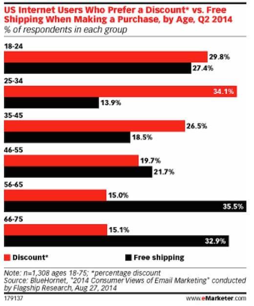 free shipping stats