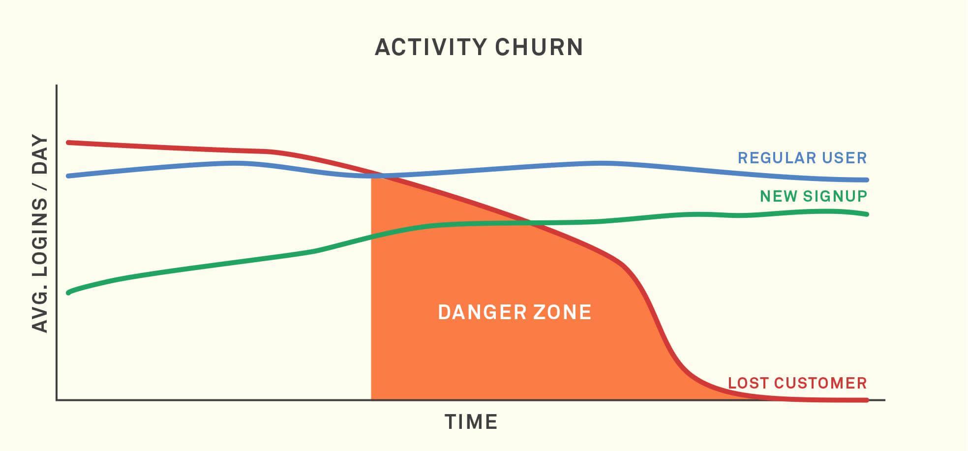activity churn dormant customers