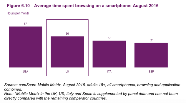 Monetization time spent on smartphone