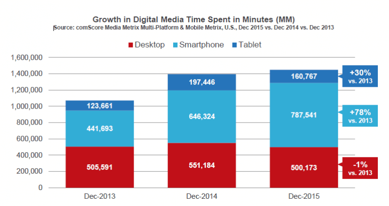 Monetization growth in digital media