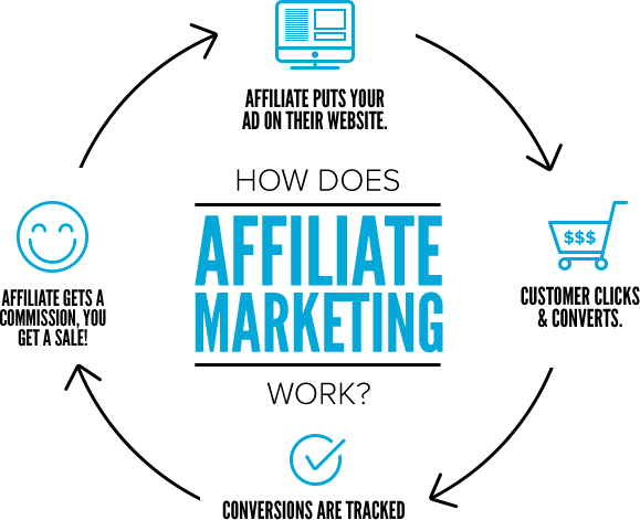 monetization affiliate marketing