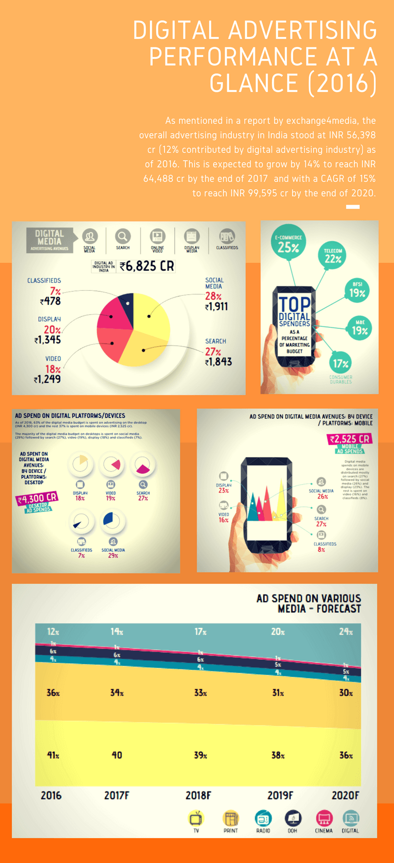 Indian Ad tech digital performance at a glance