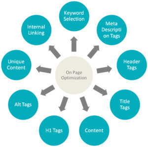 local seo on page optimization