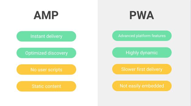 AMP vs pwa