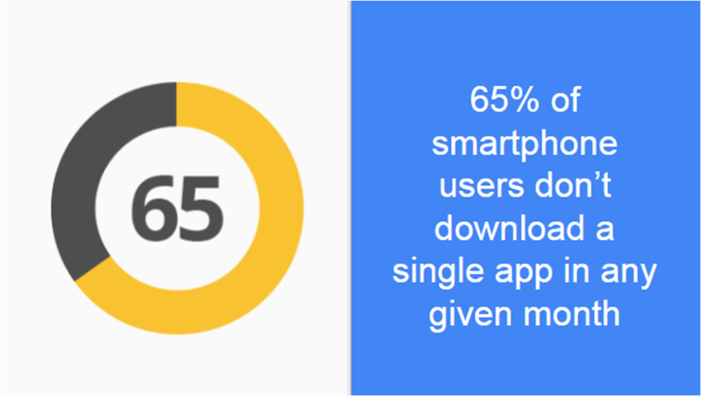 Progressive web apps stats