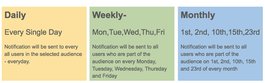 Drip Push Notification frequency can be daily, weekly or monthly - marketing automation