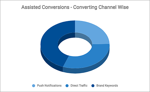 assisted conversions push notifications