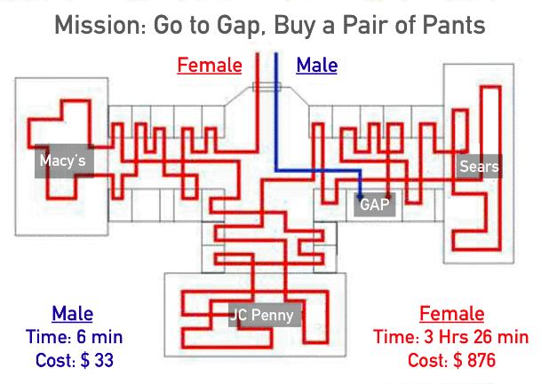Understanding attribution problem to understand buyers journey