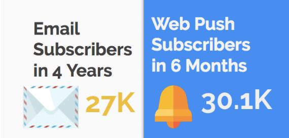 web push notifications stat