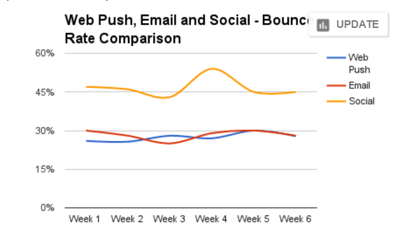 SEO impact with push notifications comparison with email and social