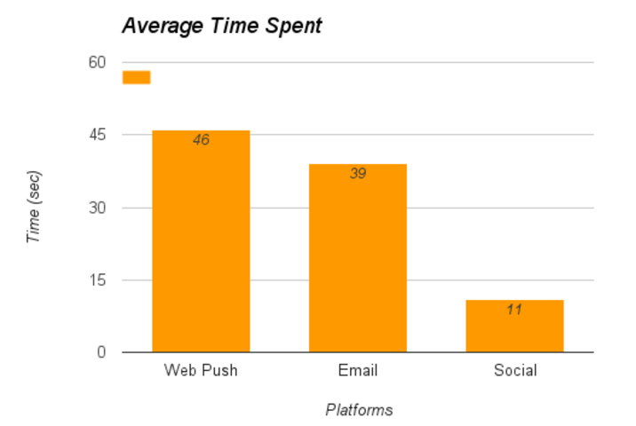 average time spent web push email and social