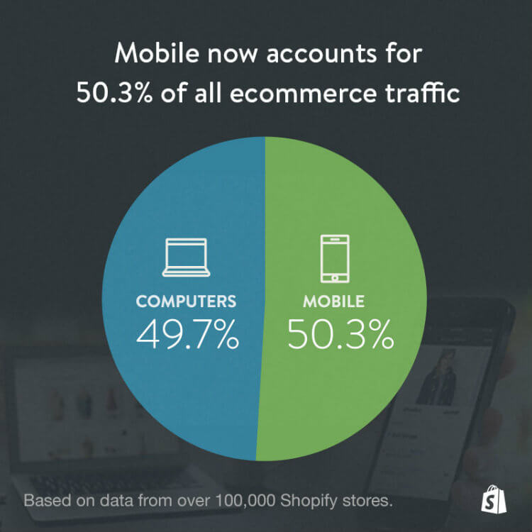 checklist for shopify stores and mobile stats