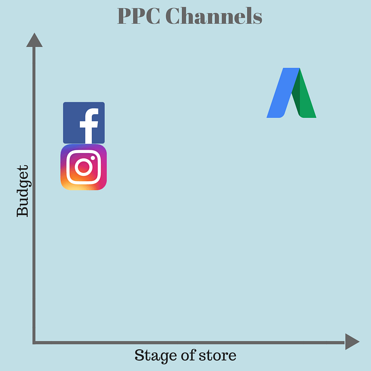 paid marketing graph for new store