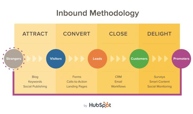 customer engagement inbound methodology