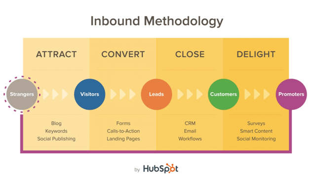customer engagement inbound methodology