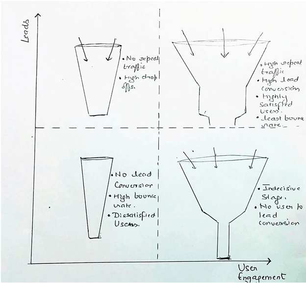 customer engagement funnel