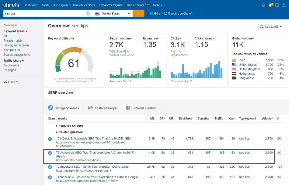 Ahrefs SEO Tips article updated