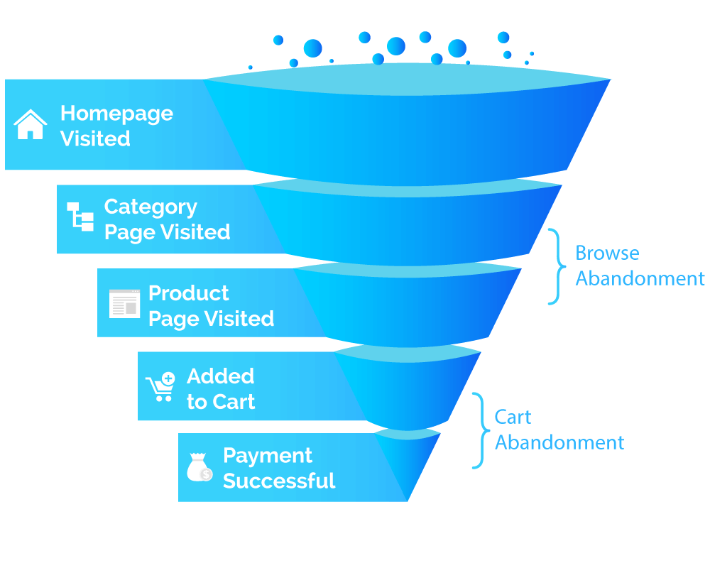 browse abandonment stage in the marketing funnel