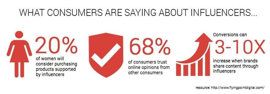 what consumers are saying about influencers