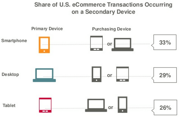 Share of ecommerce transaction on a secondary device