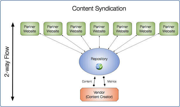 Content Syndication Tools