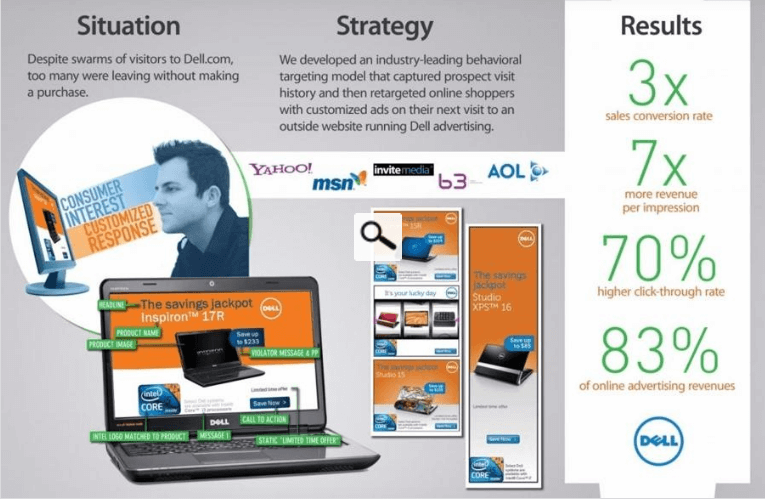 Dell case study - behavioral segmentation