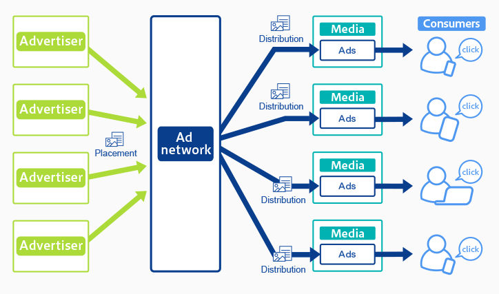 Top 111 Ad Networks in India That Publishers Can Choose To