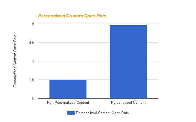 Web push notification stats open rate