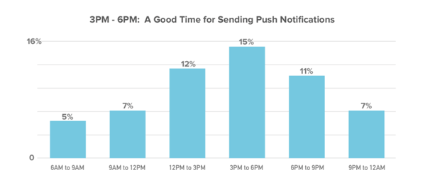 best time to send Web push notifications