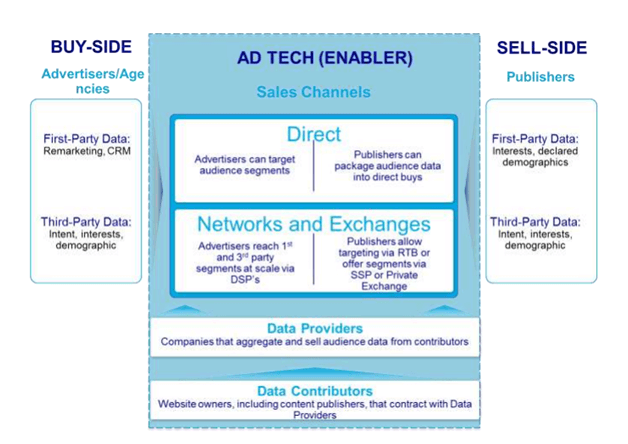 The flow of Indian Ad tech ecoystem