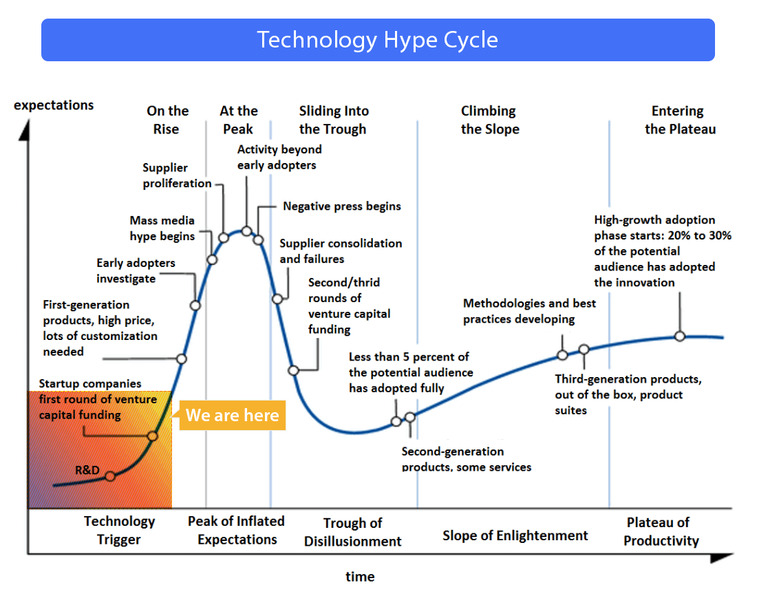 technology hype cycle Progressive Web Apps