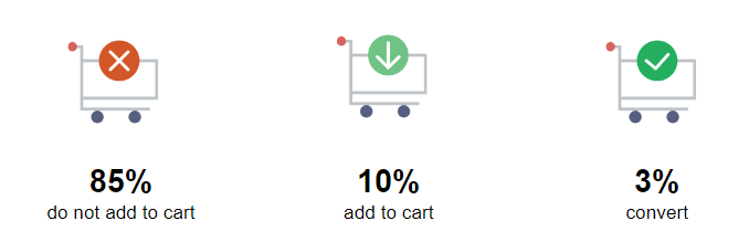 add to cart stats
